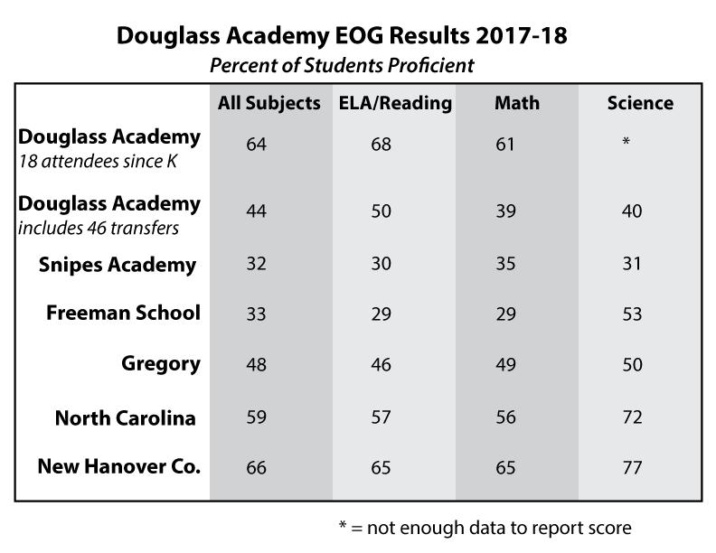 Douglass Academy Top Ranked in Downtown Wilmington « Douglass Academy